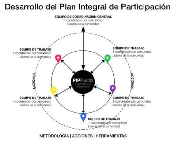 Puebla City, Mexico - Participation Delivery Strategy