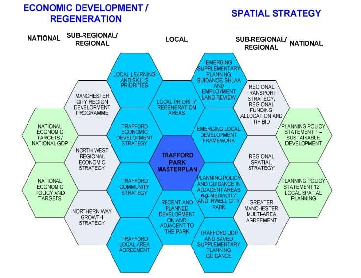 Trafford Park - Strategic Policy linkages